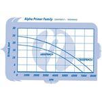 Primer Alpha 7800 gph-2