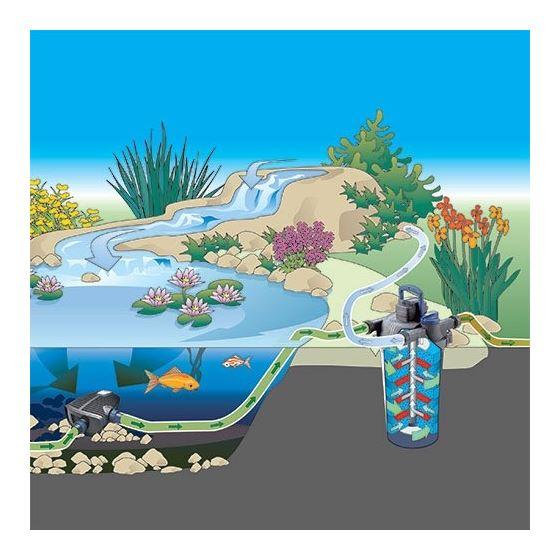 OASE FiltoClear 8000 Pond Pressure Filter-4